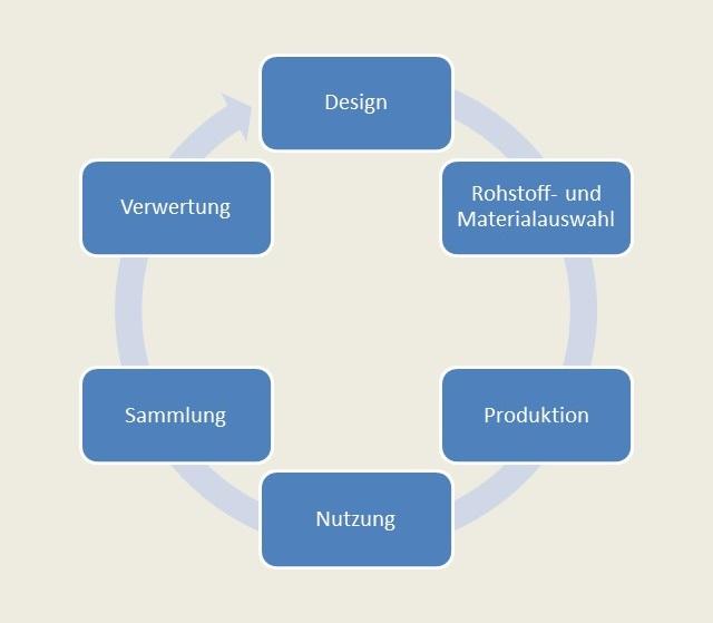 Illustration Produktlebenszyklus