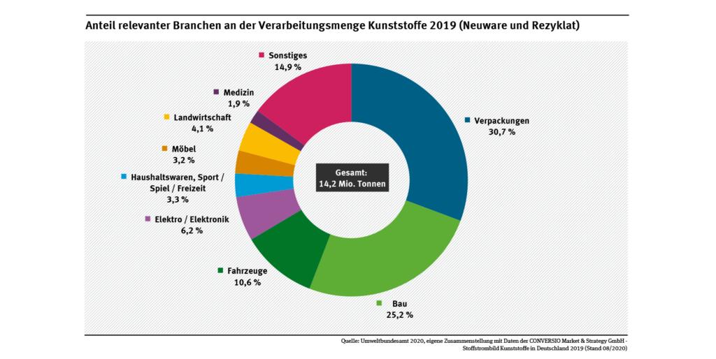 Diagramm: Anteil relevanter Branchen an der Verarbeitungsmenge Kunststoffe 2019