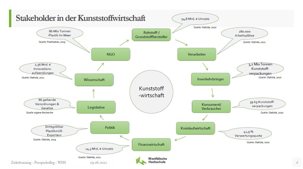 Darstellung Stakeholder in der Kunststoffwirtschaft